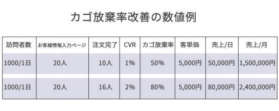 カゴ放棄率改善の数値例